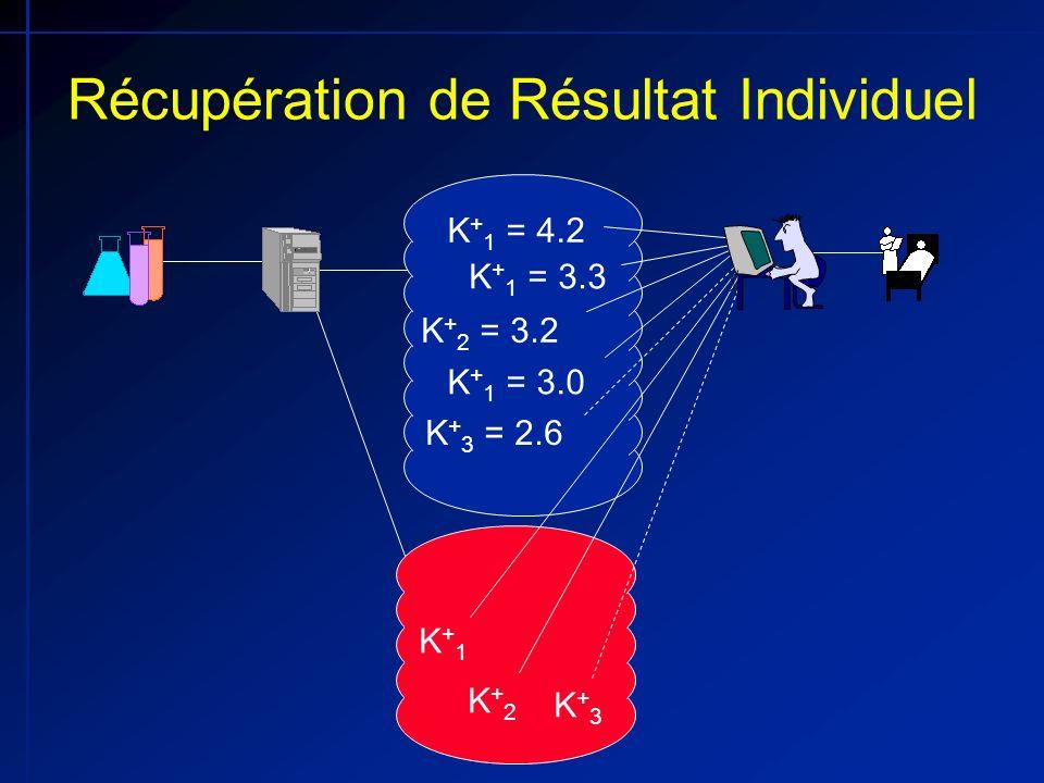 K + 1 = 4.2 K + 1 = 3.3 K + 2 = 3.2 K + 1 = 3.0 K + 3 = 2.6 Récupération de Résultat Individuel K+1K+1 K+2K+2 K+3K+3