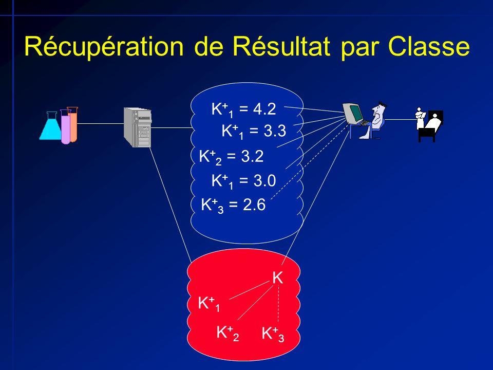 K + 1 = 4.2 K + 1 = 3.3 K + 2 = 3.2 K + 1 = 3.0 K + 3 = 2.6 Récupération de Résultat par Classe K+1K+1 K+2K+2 K+3K+3 K