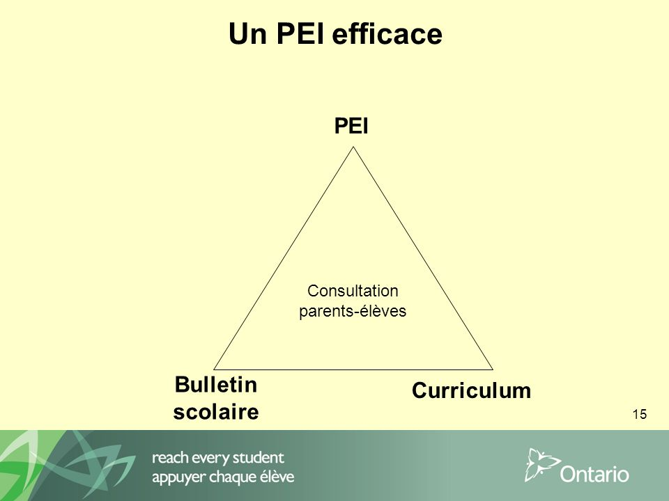 15 Un PEI efficace Consultation parents-élèves PEI Bulletin scolaire Curriculum