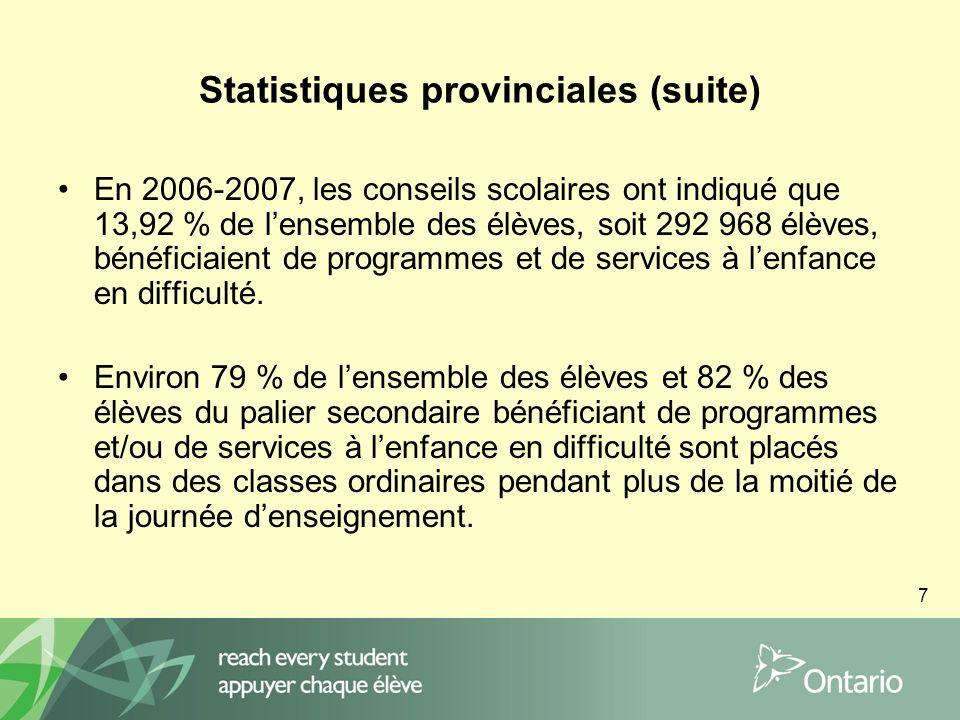 7 Statistiques provinciales (suite) En 2006-2007, les conseils scolaires ont indiqué que 13,92 % de lensemble des élèves, soit 292 968 élèves, bénéficiaient de programmes et de services à lenfance en difficulté.