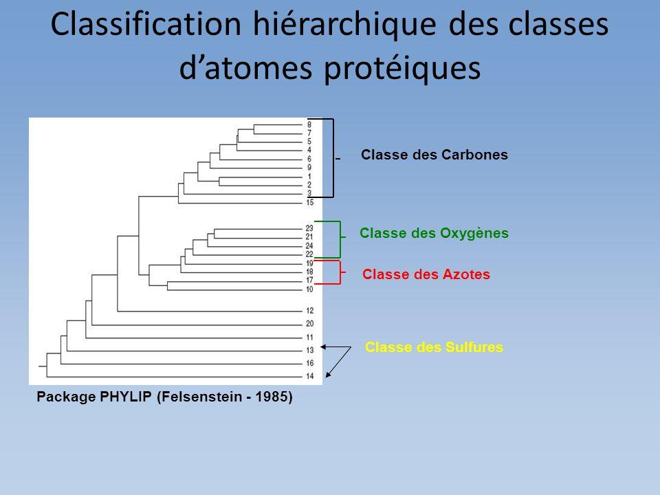 Package PHYLIP (Felsenstein - 1985) Classification hiérarchique des classes datomes protéiques Classe des Carbones Classe des Sulfures Classe des Oxyg