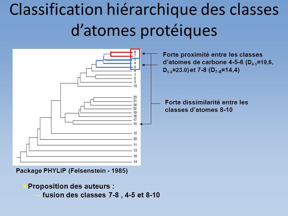 Package PHYLIP (Felsenstein - 1985) Classification hiérarchique des classes datomes protéiques Forte proximité entre les classes datomes de carbone 4-