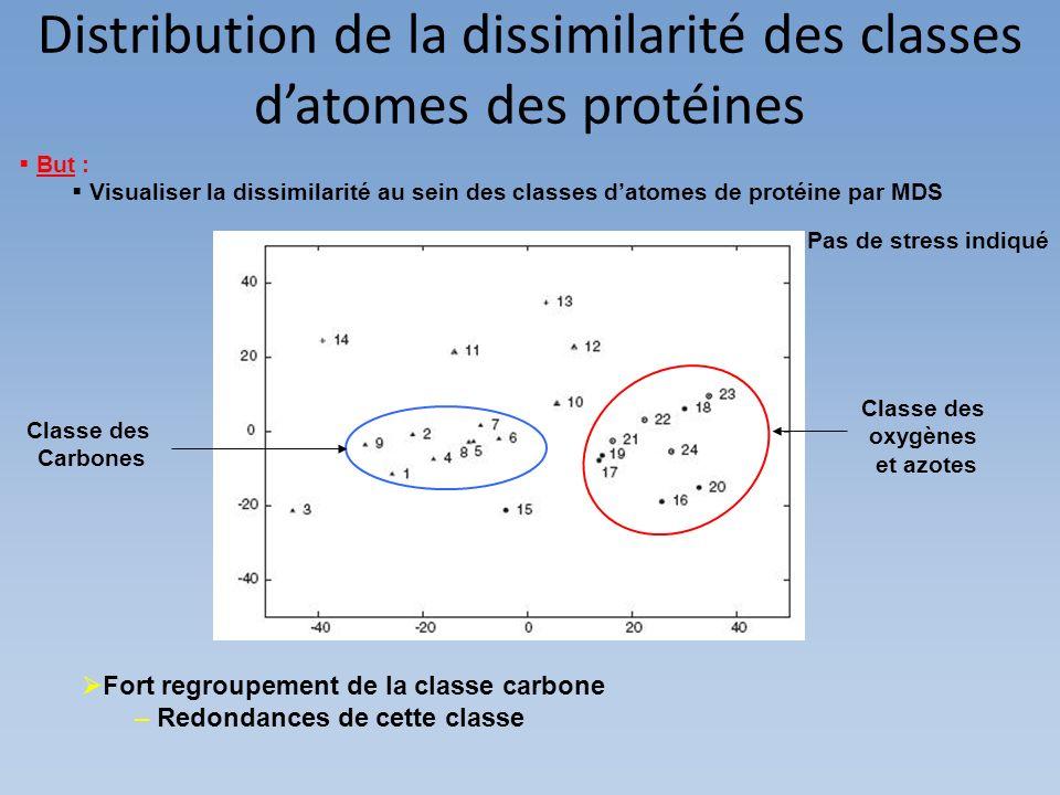 Distribution de la dissimilarité des classes datomes des protéines Pas de stress indiqué But : Visualiser la dissimilarité au sein des classes datomes