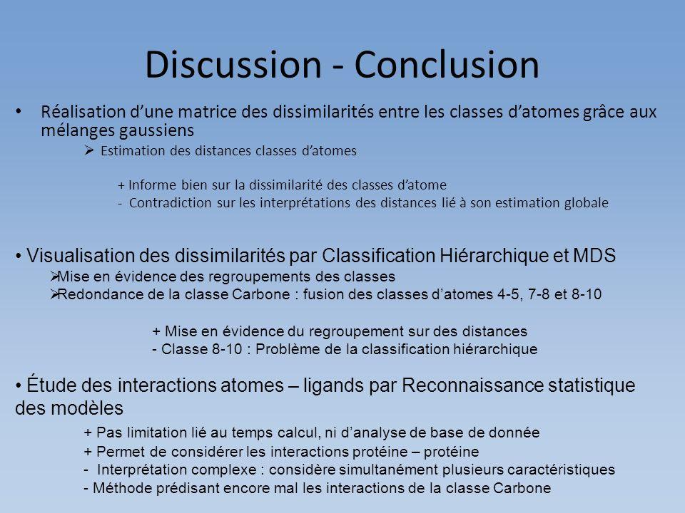 Discussion - Conclusion Réalisation dune matrice des dissimilarités entre les classes datomes grâce aux mélanges gaussiens Estimation des distances cl