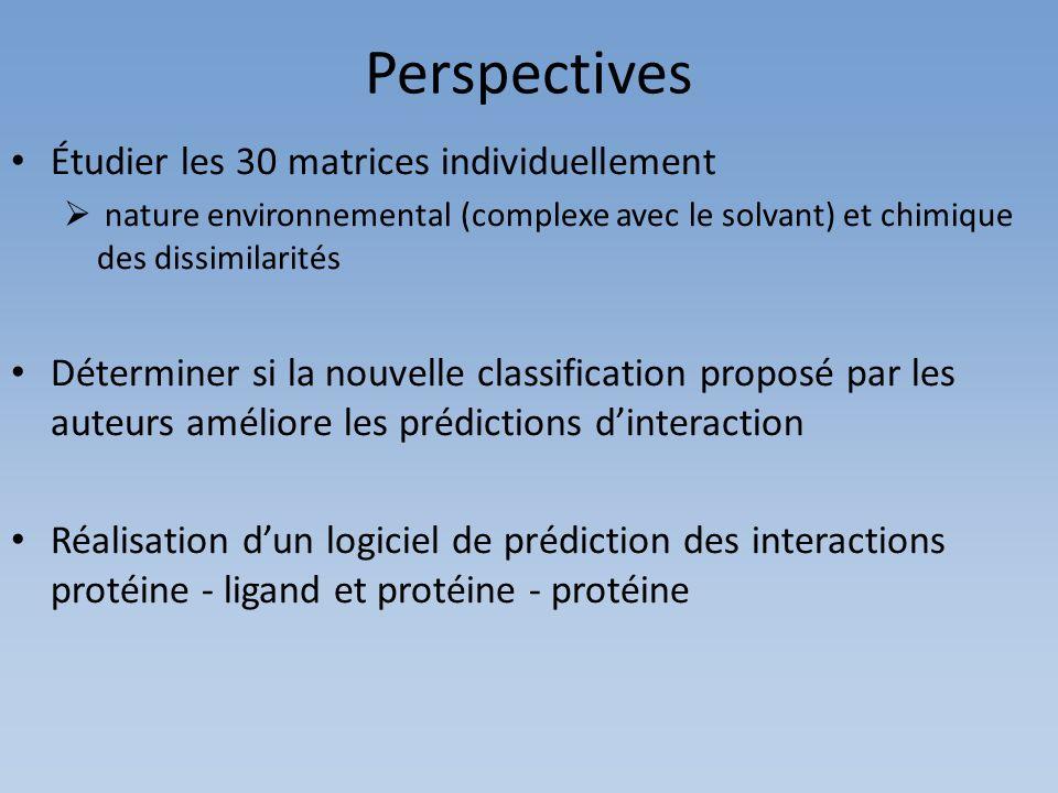Perspectives Étudier les 30 matrices individuellement nature environnemental (complexe avec le solvant) et chimique des dissimilarités Déterminer si l