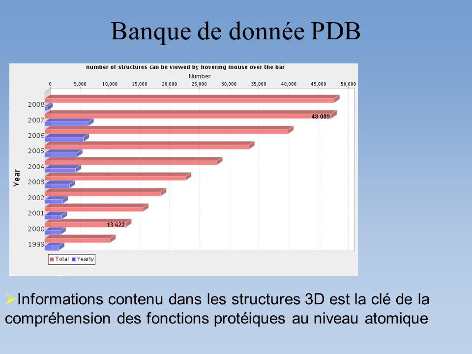 Banque de donnée PDB Informations contenu dans les structures 3D est la clé de la compréhension des fonctions protéiques au niveau atomique