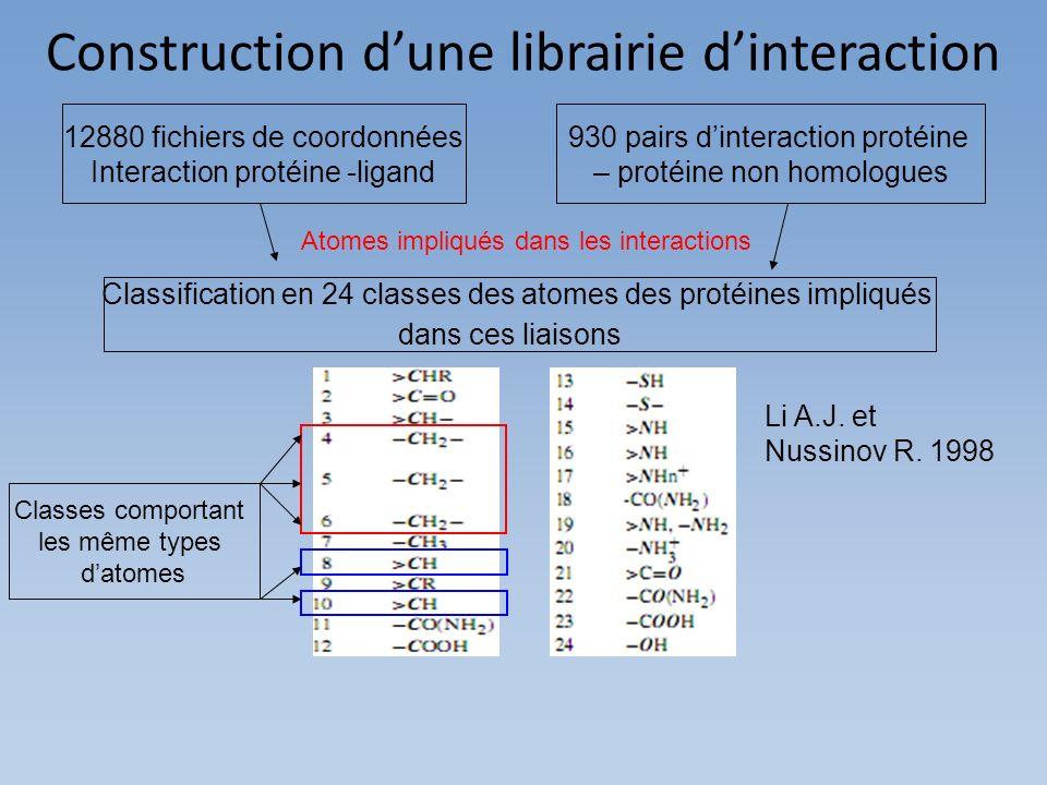 Construction dune librairie dinteraction 12880 fichiers de coordonnées Interaction protéine -ligand 930 pairs dinteraction protéine – protéine non hom