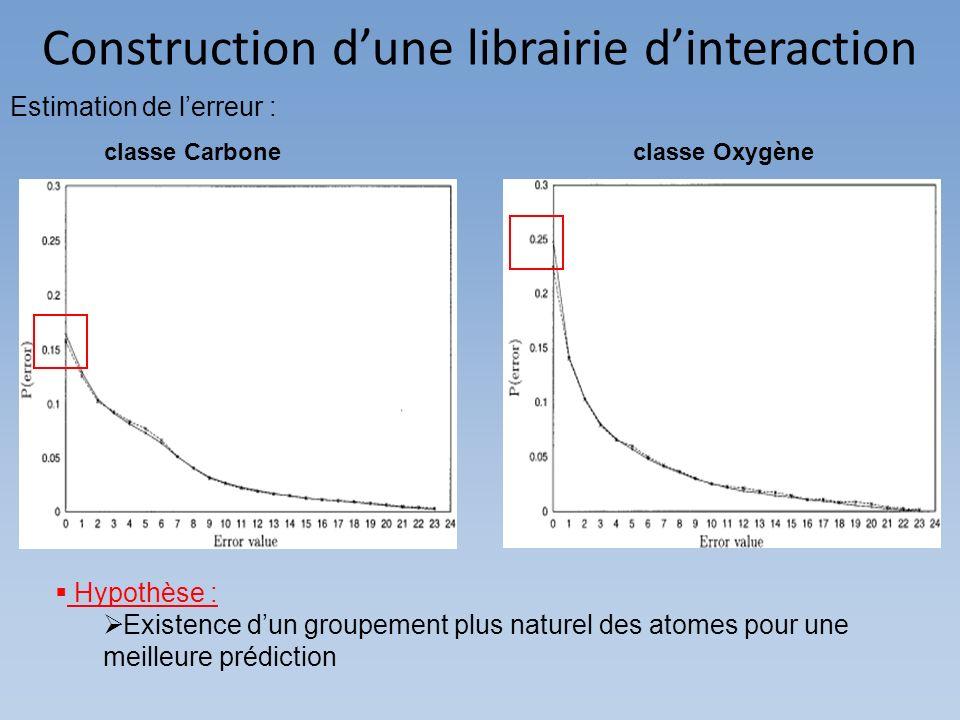 Construction dune librairie dinteraction Hypothèse : Existence dun groupement plus naturel des atomes pour une meilleure prédiction Estimation de lerr