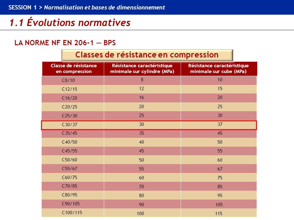 1.1 Évolutions normatives SESSION 1 > Normalisation et bases de dimensionnement LA NORME NF EN 206-1 BPS Classe de résistance en compression Résistanc