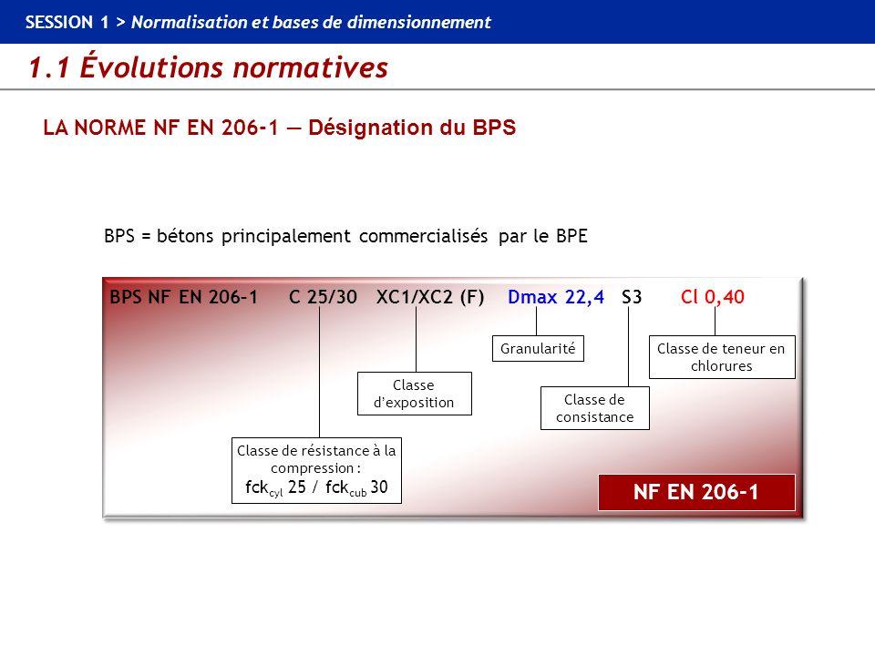 1.1 Évolutions normatives SESSION 1 > Normalisation et bases de dimensionnement LA NORME NF EN 206-1 Désignation du BPS Conformité à la norme européen