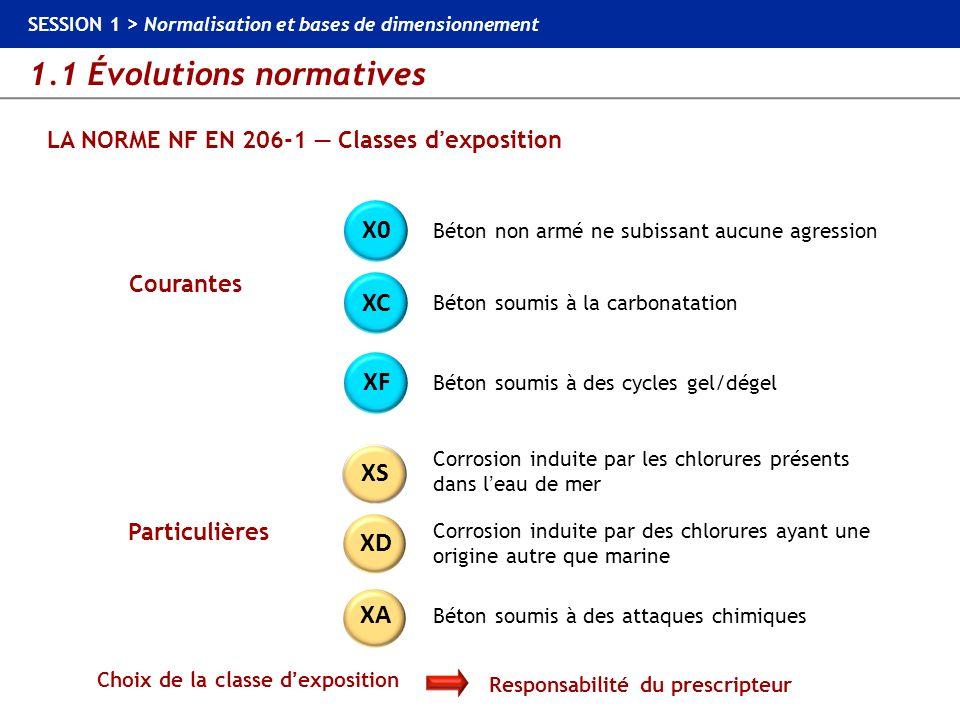 1.1 Évolutions normatives SESSION 1 > Normalisation et bases de dimensionnement LA NORME NF EN 206-1 Classes dexposition Béton non armé ne subissant a
