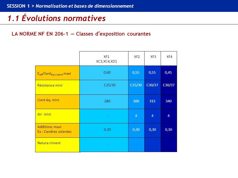1.1 Évolutions normatives SESSION 1 > Normalisation et bases de dimensionnement LA NORME NF EN 206-1 Classes dexposition courantes Liant éq. mini Addi