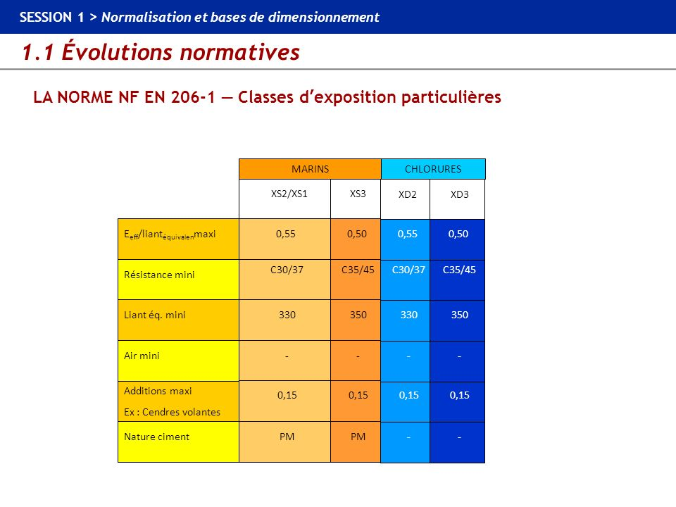 1.1 Évolutions normatives SESSION 1 > Normalisation et bases de dimensionnement LA NORME NF EN 206-1 Classes dexposition particulières Liant éq. miniA