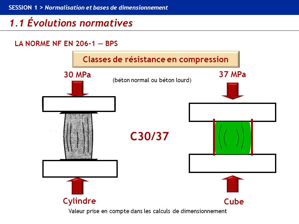 1.1 Évolutions normatives SESSION 1 > Normalisation et bases de dimensionnement LA NORME NF EN 206-1 BPS Classe de résistance en compression Résistance caractéristique minimale sur cylindre (MPa) Résistance caractéristique minimale sur cube (MPa) C8/10 C12/15 C16/20 C20/25 C25/30 C30/37 C35/45 C40/50 C45/55 C50/60 C55/67 C60/75 C70/85 C80/95 C90/105 C100/115 8 12 16 20 25 30 35 40 45 50 55 60 70 80 90 100 10 15 20 25 30 37 45 50 55 60 67 75 85 95 105 115 Classes de résistance en compression