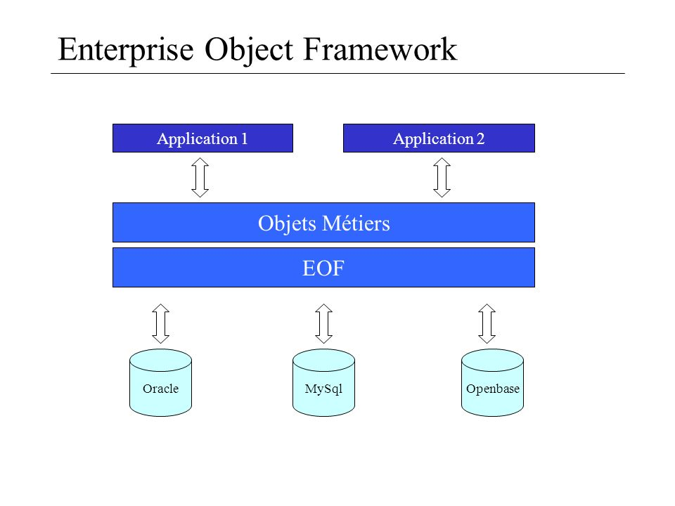 Enterprise Object Framework Application 1 Objets Métiers OracleMySqlOpenbase EOF Application 2
