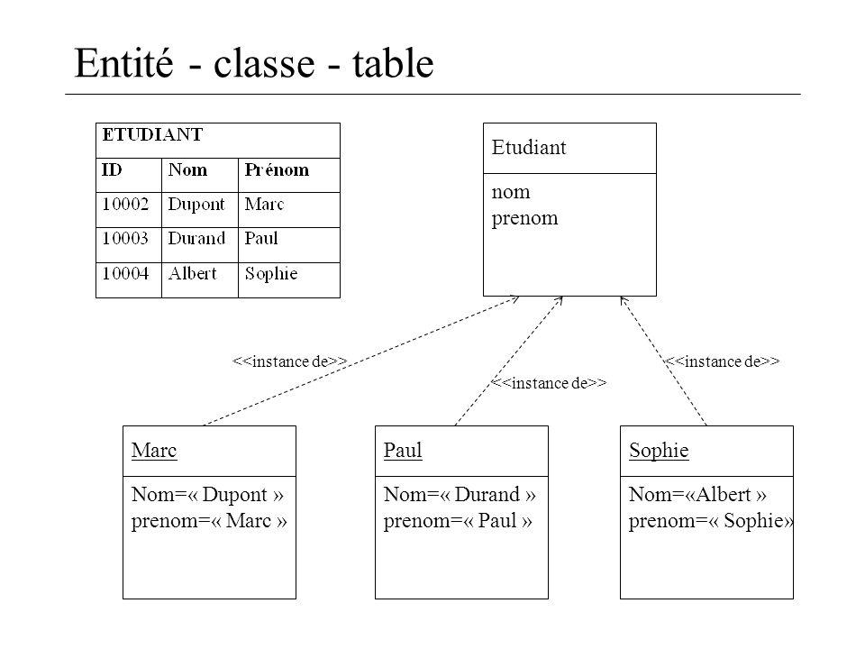 Entité - classe - table Marc Nom=« Dupont » prenom=« Marc » Sophie Nom=«Albert » prenom=« Sophie» Paul Nom=« Durand » prenom=« Paul » Etudiant nom pre