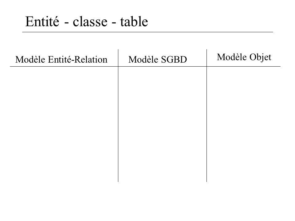 Entité - classe - table Modèle Entité-Relation Modèle Objet Modèle SGBD