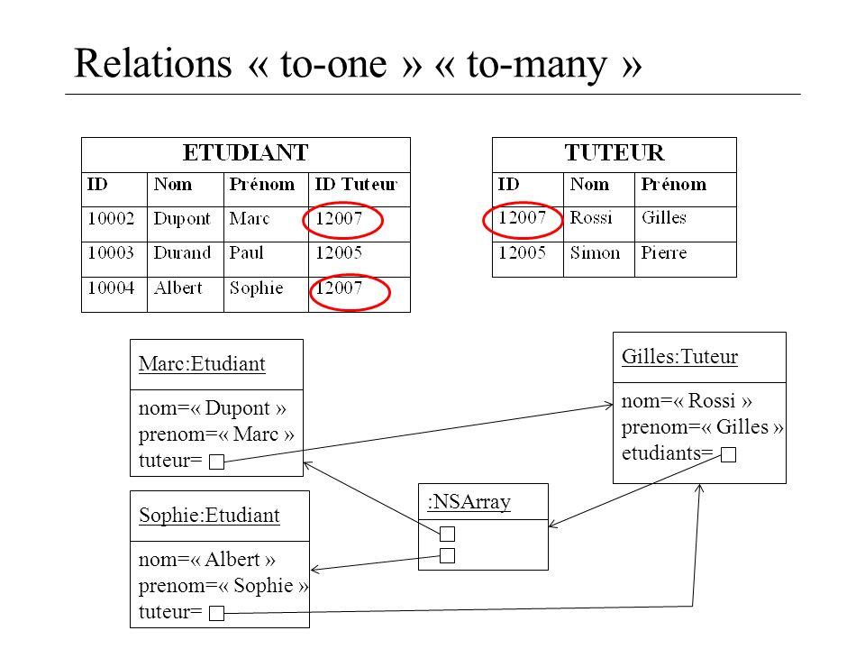 Relations « to-one » « to-many » Marc:Etudiant nom=« Dupont » prenom=« Marc » tuteur= Gilles:Tuteur nom=« Rossi » prenom=« Gilles » etudiants= Sophie: