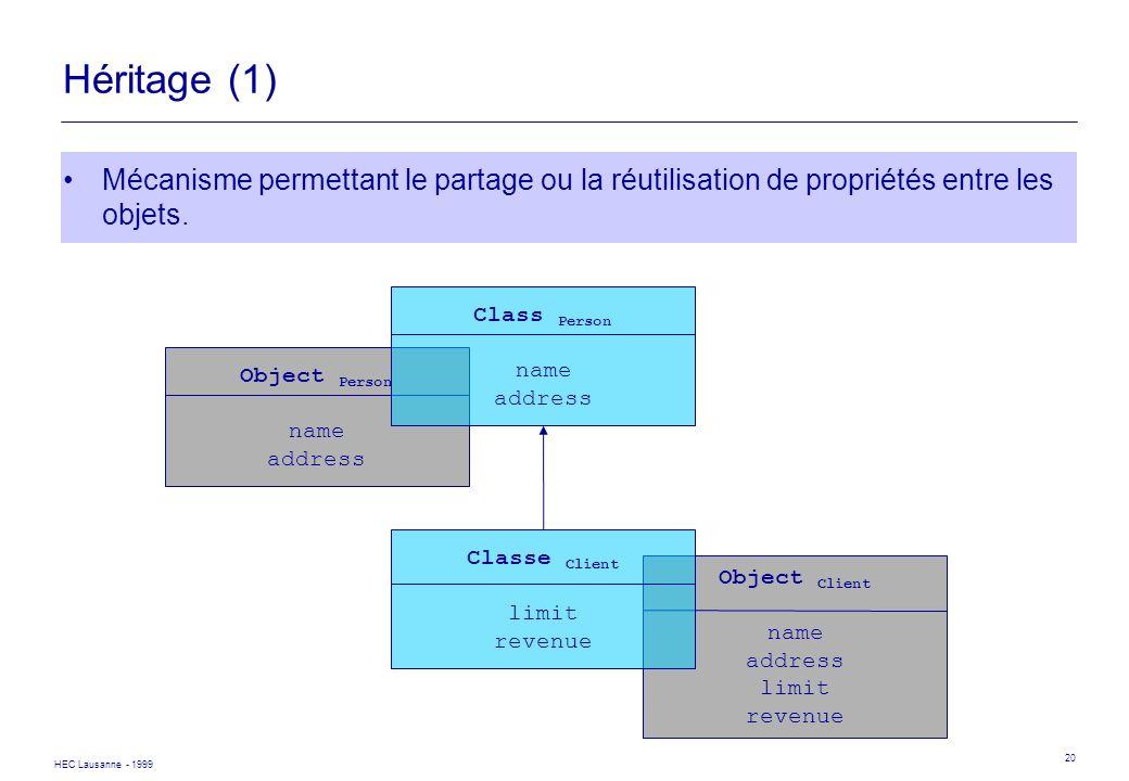 HEC Lausanne - 1999 20 Object Client name address limit revenue Object Person name address Héritage (1) Mécanisme permettant le partage ou la réutilis