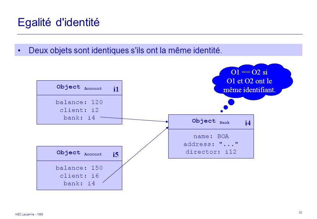 HEC Lausanne - 1999 30 Egalité d'identité Deux objets sont identiques s'ils ont la même identité. Object Account balance: 150 client: i6 bank: i4 Obje