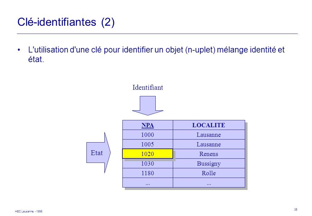 HEC Lausanne - 1999 35 Clé-identifiantes (2) L'utilisation d'une clé pour identifier un objet (n-uplet) mélange identité et état. NPALOCALITE 1000Laus