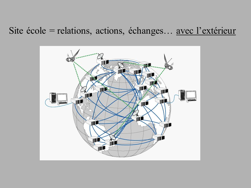 Site école = relations, actions, échanges… avec lextérieur
