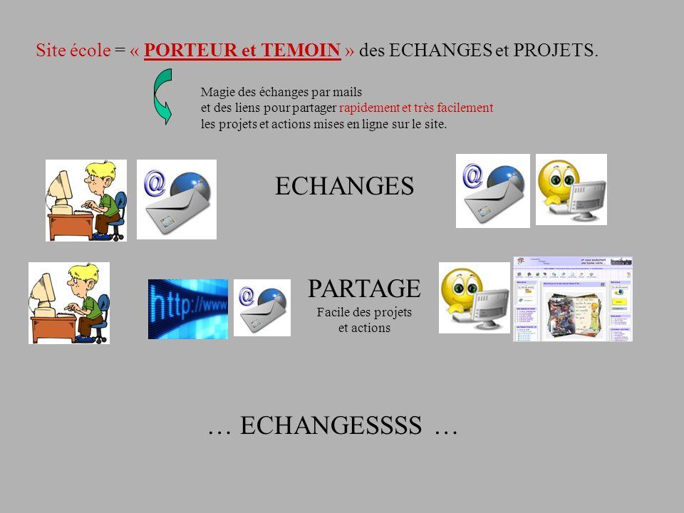 Site école = « PORTEUR et TEMOIN » des ECHANGES et PROJETS. Magie des échanges par mails et des liens pour partager rapidement et très facilement les