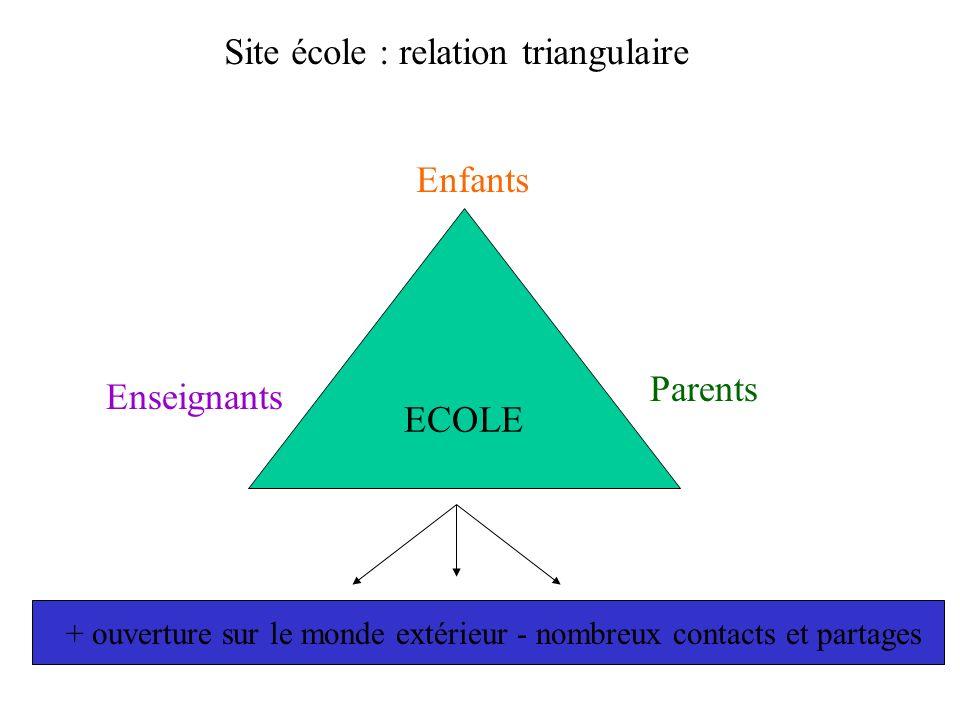 Site école : relation triangulaire ECOLE Enfants Enseignants Parents + ouverture sur le monde extérieur - nombreux contacts et partages