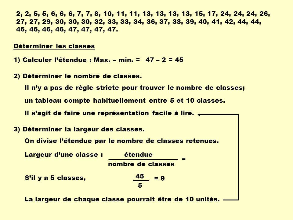 Déterminer les classes 1) Calculer létendue : Max. – min. = 2, 2, 5, 5, 6, 6, 6, 7, 7, 8, 10, 11, 11, 13, 13, 13, 13, 15, 17, 24, 24, 24, 26, 27, 27,