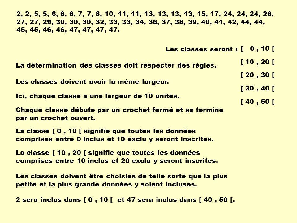 Les classes seront : [ 0, 10 [ [ 10, 20 [ [ 20, 30 [ [ 30, 40 [ [ 40, 50 [ La détermination des classes doit respecter des règles. Les classes doivent