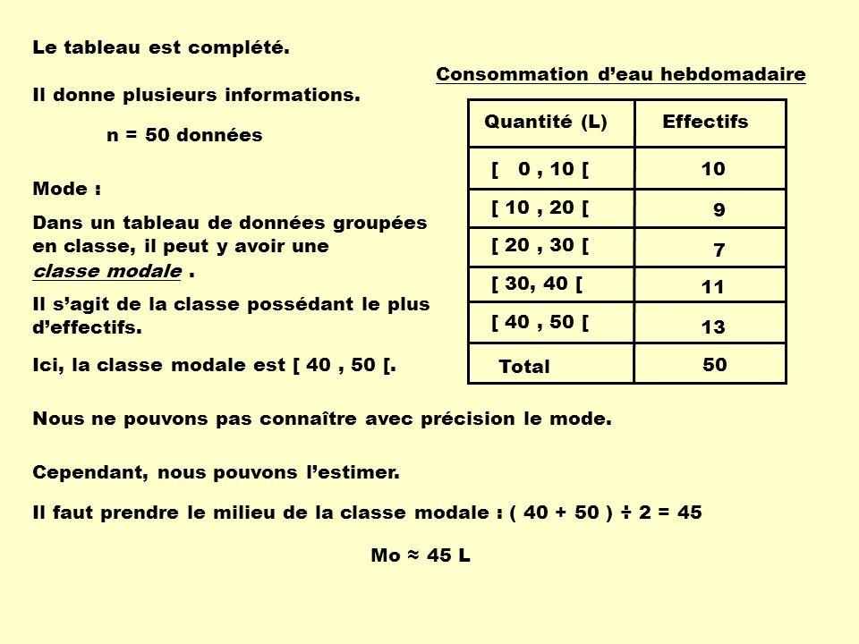 Le tableau est complété. Il donne plusieurs informations. n = 50 données Mode : Dans un tableau de données groupées en classe, il peut y avoir une cla