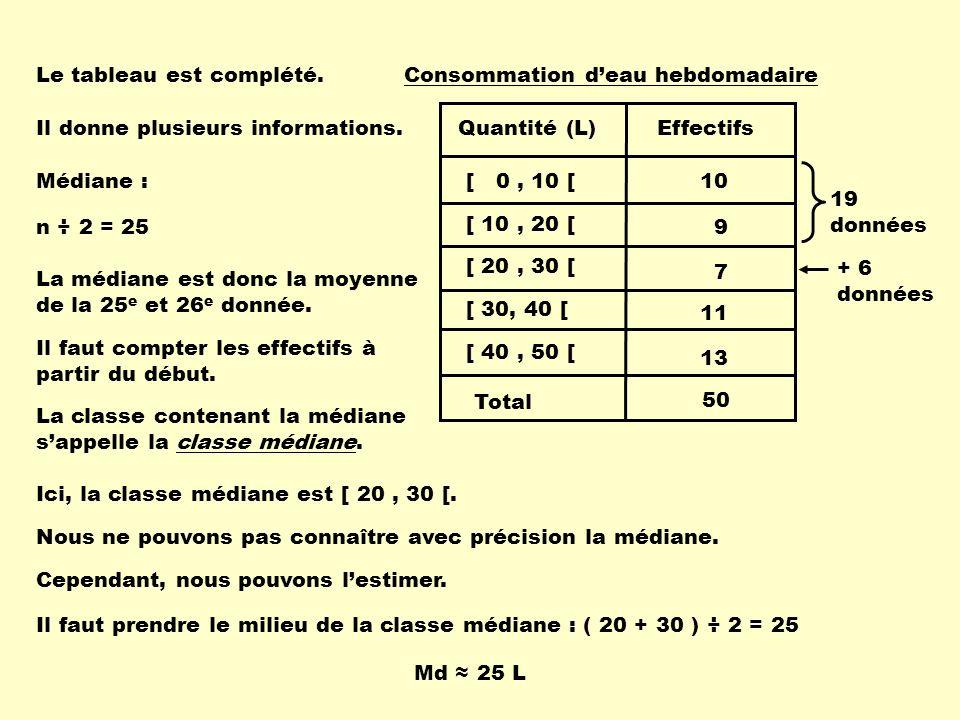 Le tableau est complété. Il donne plusieurs informations. Médiane : n ÷ 2 = 25 La médiane est donc la moyenne de la 25 e et 26 e donnée. Il faut compt