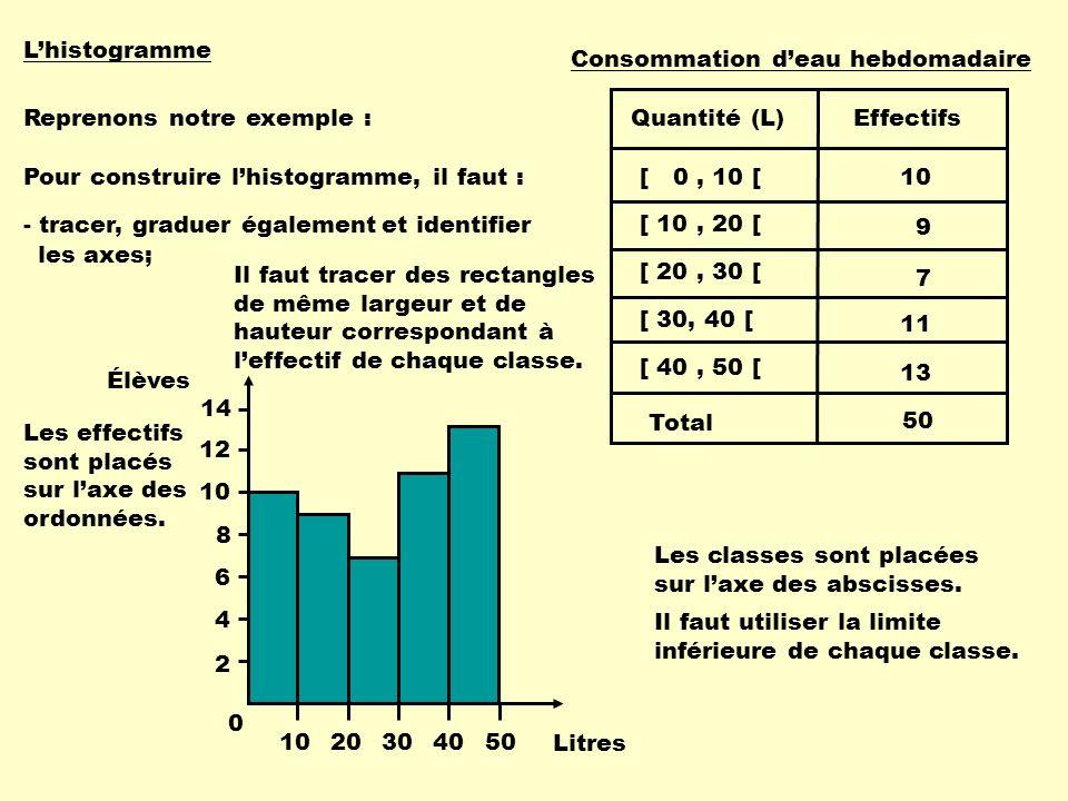 Lhistogramme Reprenons notre exemple : Pour construire lhistogramme, il faut : 2 4 6 8 10 12 14 Les classes sont placées sur laxe des abscisses. Il fa