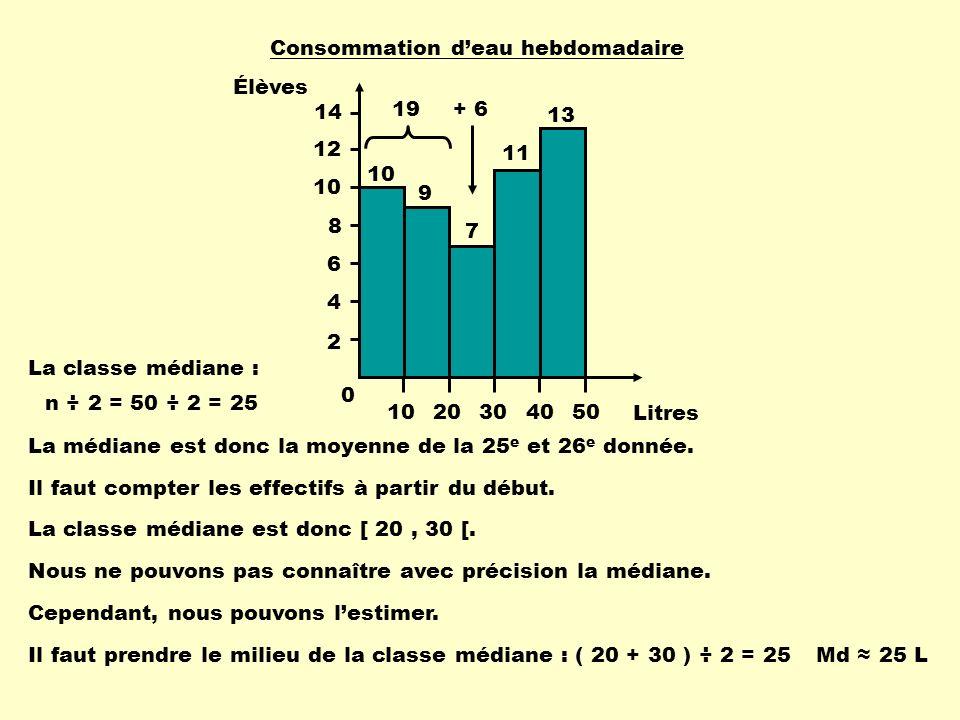 Consommation deau hebdomadaire 10 9 13 8 11 n ÷ 2 = 50 ÷ 2 = 25 19 + 6 Md 25 L La classe médiane : La médiane est donc la moyenne de la 25 e et 26 e d