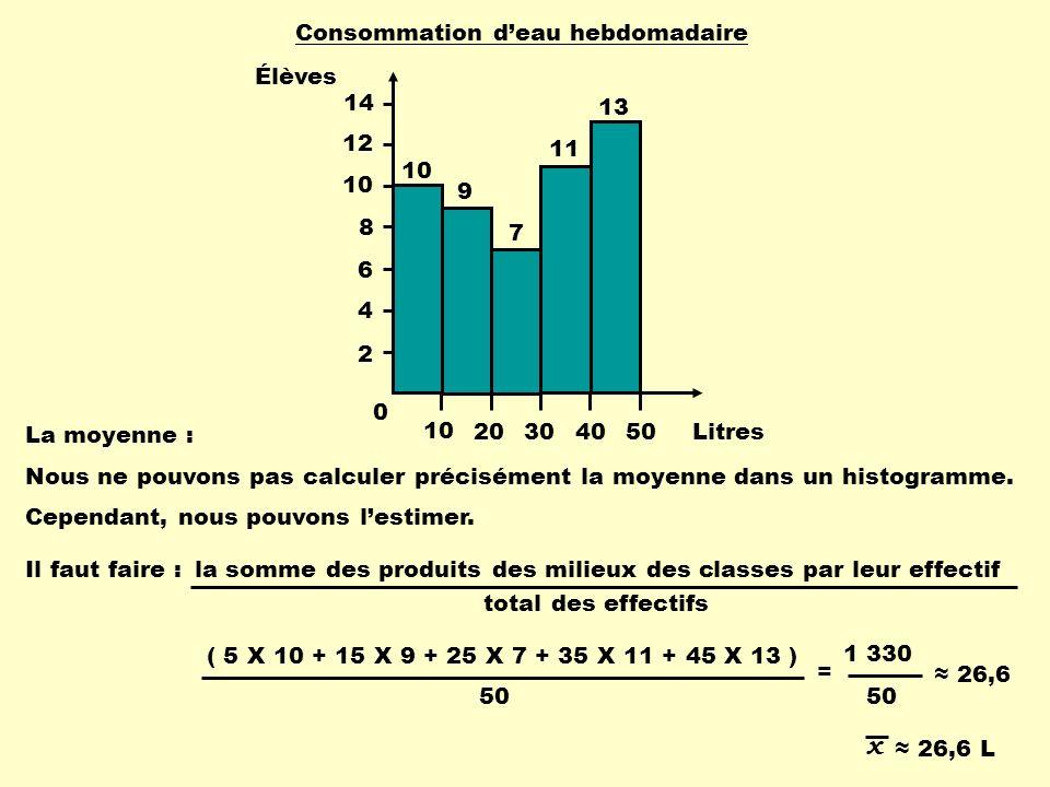 la somme des produits des milieux des classes par leur effectif total des effectifs La moyenne : Nous ne pouvons pas calculer précisément la moyenne d