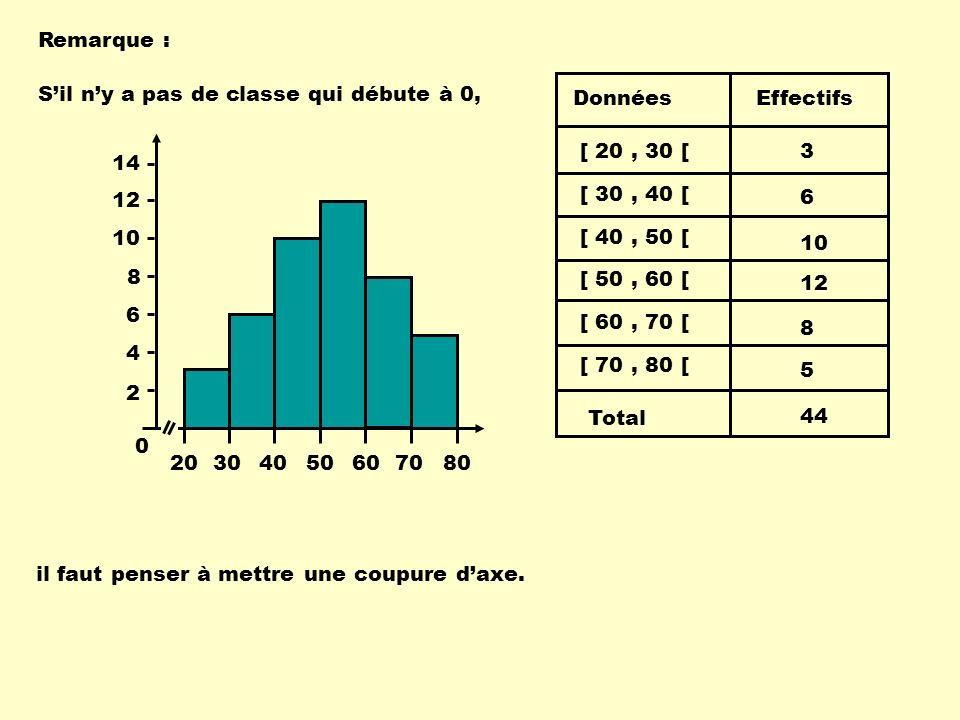 Remarque : [ 30, 40 [ [ 40, 50 [ [ 50, 60 [ [ 60, 70 [ [ 70, 80 [ Données Total Effectifs [ 20, 30 [3 6 10 12 8 5 44 Sil ny a pas de classe qui débute