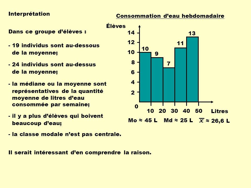 Interprétation Mo 45 LMd 25 L x 26,6 L - 19 individus sont au-dessous de la moyenne; Dans ce groupe délèves : - la classe modale nest pas centrale. -