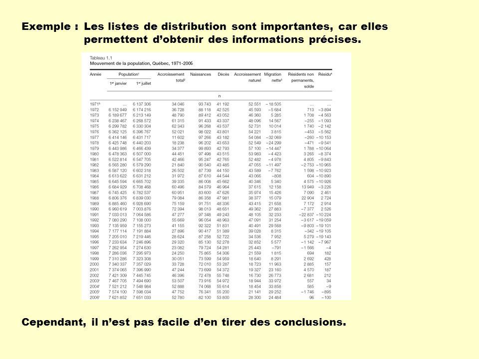 Les listes de distribution sont importantes, car elles permettent dobtenir des informations précises. Cependant, il nest pas facile den tirer des conc