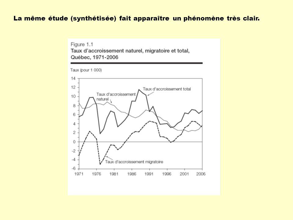 La même étude (synthétisée) fait apparaître un phénomène très clair.