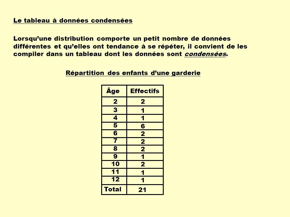 Le tableau à données condensées Lorsquune distribution comporte un petit nombre de données différentes et quelles ont tendance à se répéter, il convie
