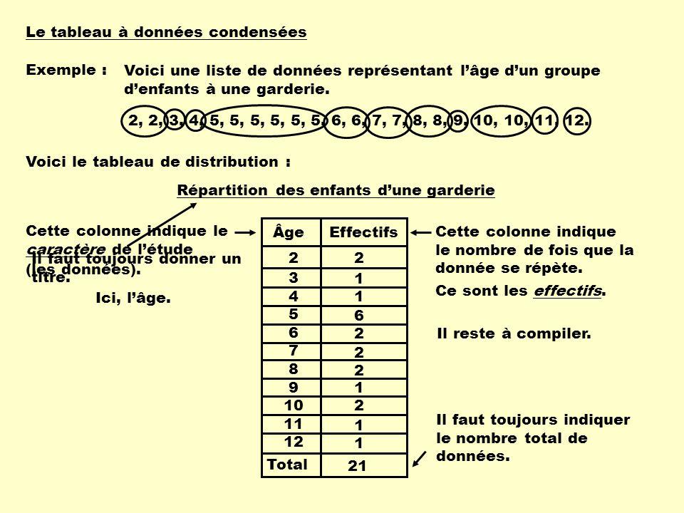Total ÂgeEffectifs 2 3 4 5 6 7 8 9 10 11 12 Répartition des enfants dune garderie 2 1 1 6 2 2 2 1 2 1 1 21 Le tableau est complété.