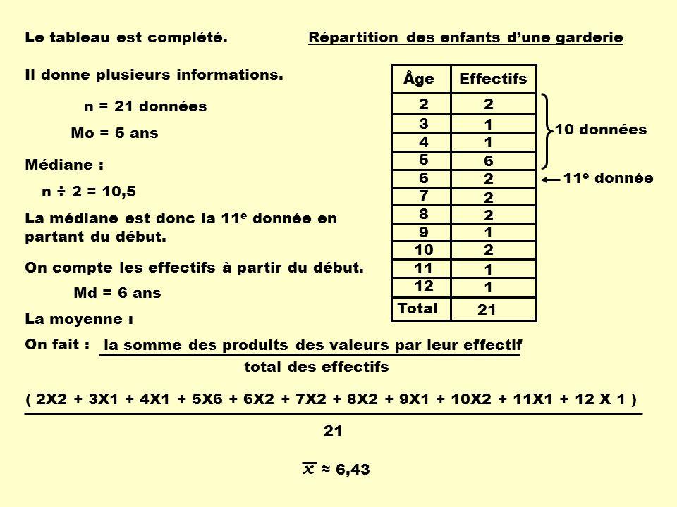 Total ÂgeEffectifs 2 3 4 5 6 7 8 9 10 11 12 Répartition des enfants dune garderie 2 1 1 6 2 2 2 1 2 1 1 21 Le tableau est complété. Il donne plusieurs