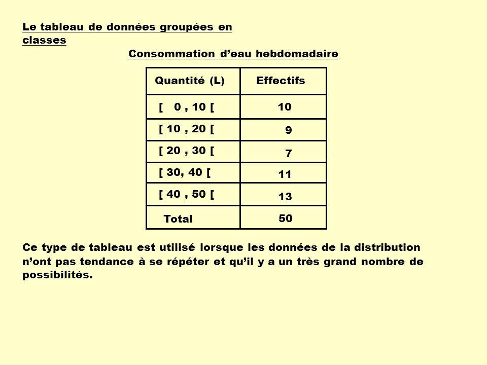 Le tableau de données groupées en classes Voici les données recueillies auprès de 50 élèves sur la quantité deau quils consomment par semaine : Exemple : 2, 2, 5, 5, 6, 6, 6, 7, 7, 8, 10, 11, 11, 13, 13, 13, 13, 15, 17, 24, 24, 24, 26, 27, 27, 29, 30, 30, 30, 32, 33, 33, 34, 36, 37, 38, 39, 40, 41, 42, 44, 44, 45, 45, 46, 46, 47, 47, 47, 47.