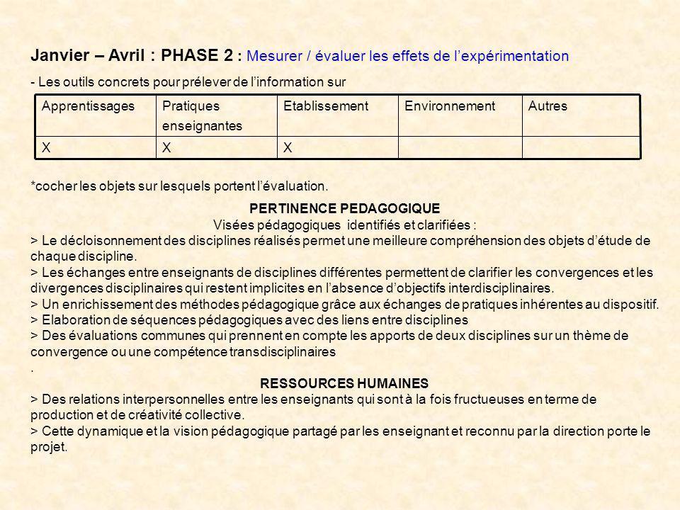 Janvier – Avril : PHASE 2 : Mesurer / évaluer les effets de lexpérimentation - Les outils concrets pour prélever de linformation sur *cocher les objets sur lesquels portent lévaluation.