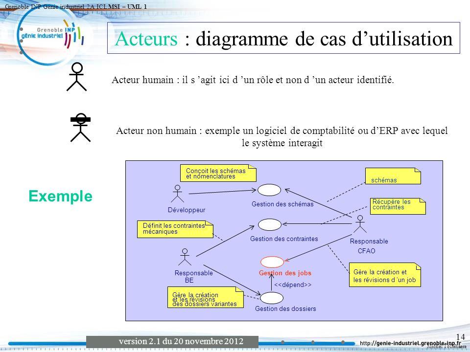 Michel Tollenaere version 2.1 du 20 novembre 2012 Grenoble INP Génie industriel 2A ICL MSI – UML 1 15 Interactions entre objets du système avec un accent particulier sur la structure spatiale statique des objets (contexte des objets).