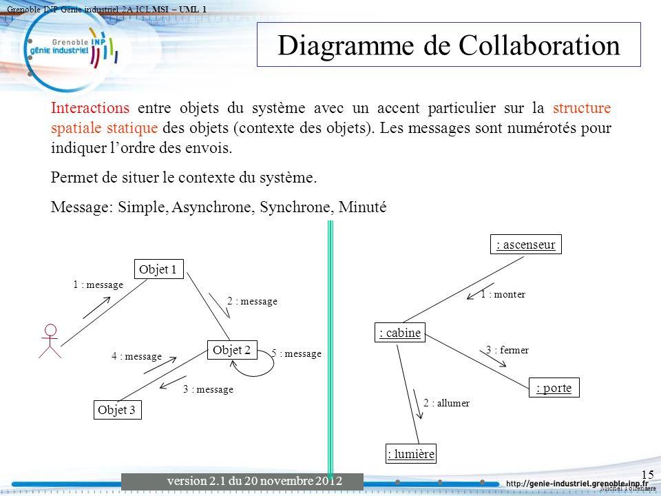 Michel Tollenaere version 2.1 du 20 novembre 2012 Grenoble INP Génie industriel 2A ICL MSI – UML 1 16 Modèle Statique diagramme d objets Diagramme de classes