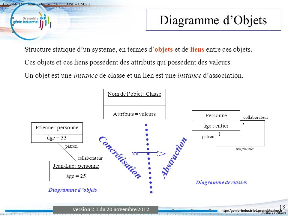 Michel Tollenaere version 2.1 du 20 novembre 2012 Grenoble INP Génie industriel 2A ICL MSI – UML 1 19 Structure statique dun système, en termes de classes et de relations entre ces classes.