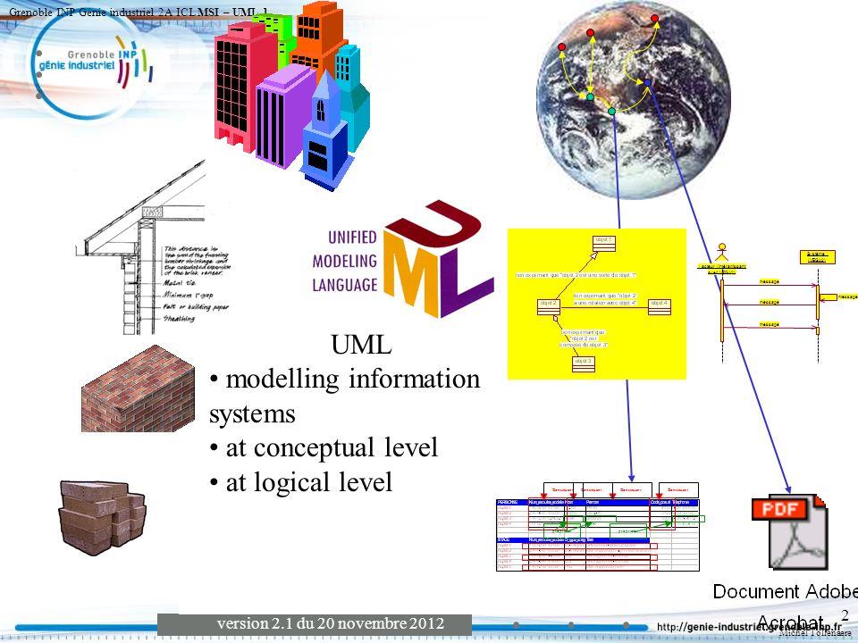 Michel Tollenaere version 2.1 du 20 novembre 2012 Grenoble INP Génie industriel 2A ICL MSI – UML 1 3 Booch methodOMT Unified Method 0.8 OOPSLA ´95 OOSE Other methods UML 0.9 Web - June ´96 public feedback Final submission to OMG, Sep 97 First submission to OMG, Jan ´97 UML 1.1 OMG Acceptance, Nov 1997 UML 1.3 UML 1.0 UML partners Creating the UML UML 2.0 2003