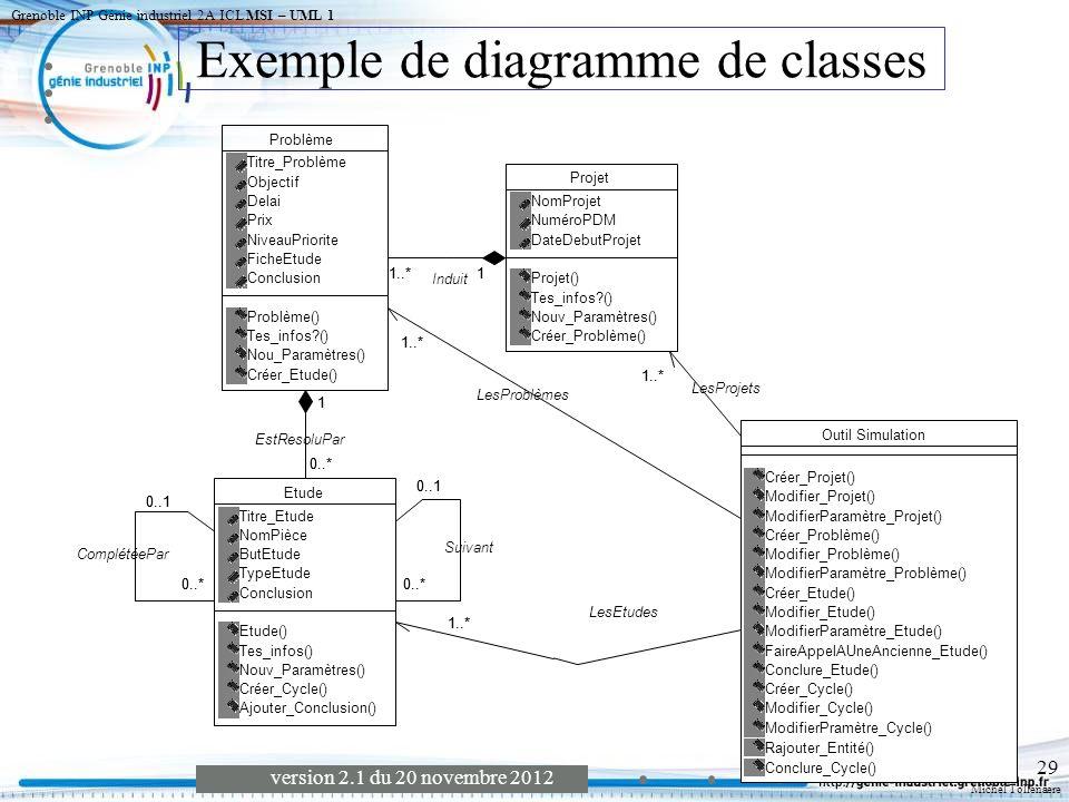Michel Tollenaere version 2.1 du 20 novembre 2012 Grenoble INP Génie industriel 2A ICL MSI – UML 1 30 Modèle Statique Passage d un diagramme de classe à un modèle relationnel