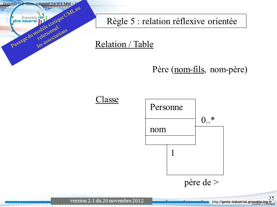 Michel Tollenaere version 2.1 du 20 novembre 2012 Grenoble INP Génie industriel 2A ICL MSI – UML 1 36 Personne nom frère de Classe Personne (Nom) Frère (nom, nom) Relation / Table Règle 6 relation réflexive symétrique Passage du modèle statique UML au relationnel : les associations Attention, la relation étant transitive, des traitements devront être associés au modèle.
